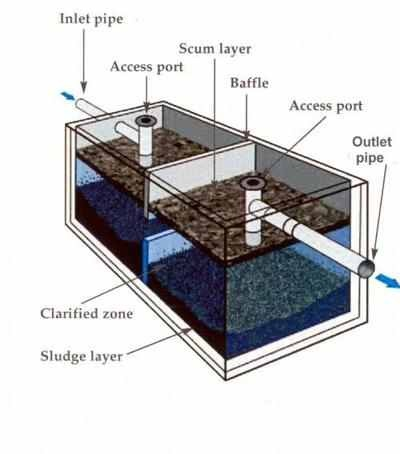 Septic Tank , Leech line , seepage pit , drain , clean-out , sewer