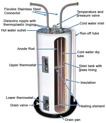 High Desert Plumbing & Rooter , diagram of water heater , hi desert plumbing , plumber in high desert